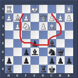 chess strategies