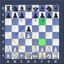 Queens Gambit - A Solid Chess Opening