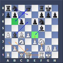 Open Slav - Chess Opening for Black vs 1.d4 2.c4
