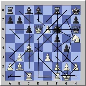 Chess Beginners